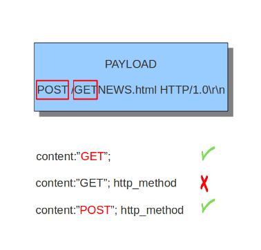 HTTP-keywords - Suricata - Open Information Security Foundation